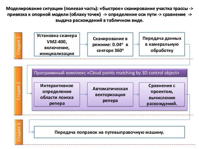 Установка сканера VMZ-400, включение, инициализация Сканирование в режиме: 0.04о в секторе 360о Передача данных в камераль...