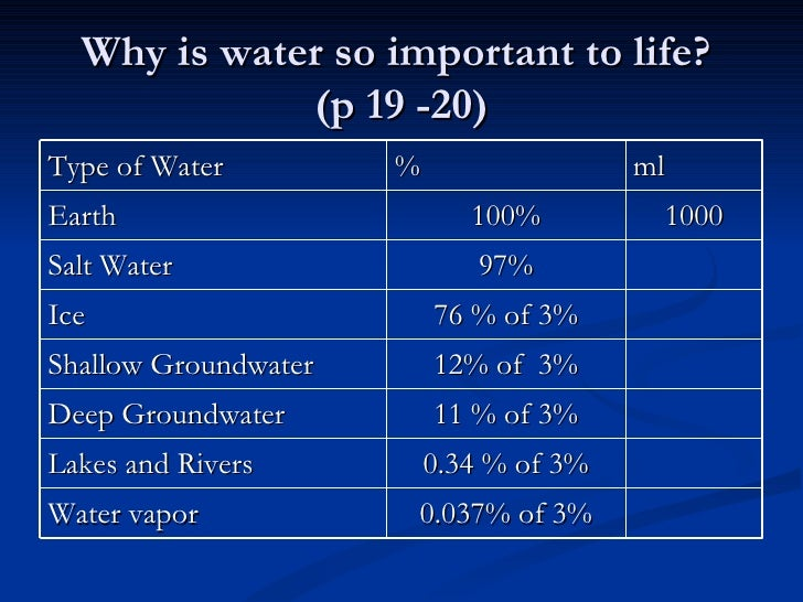 the important roles that groundwater and water conservation essay The importance of lakes the earth is cal  importance of lakes water / soil /  ground environment  therefore, we can freely access only the water in lakes ( 0007%) in rivers (0002%) of these  lakes as biodiversity conservation areas.