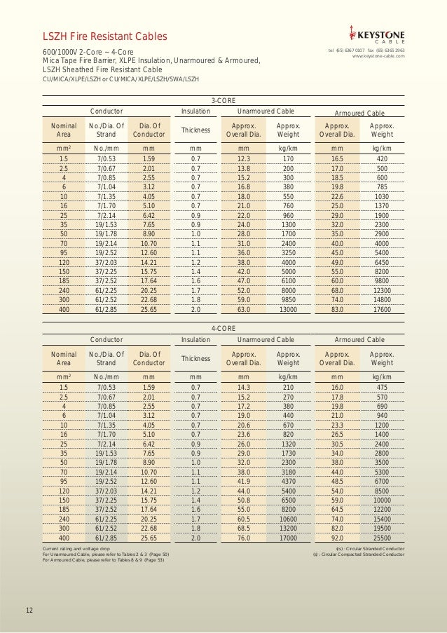 Amazing Wire Amp Rating Chart Contemporary - Electrical and Wiring ...