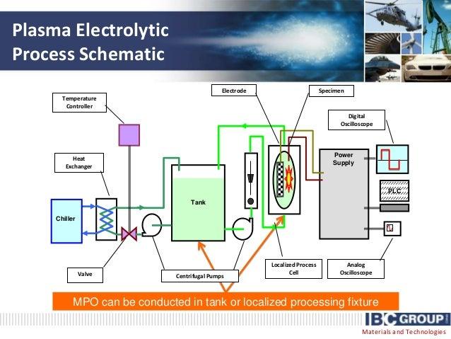 202059 together with 4784186 likewise Multisim 10 Ile Hazirlanmis Temel Elektronik Devreleri 135 Adet besides DIYRFIDReader in addition Can I Create A Multiplexed Array Of Ir Photodiodes. on oscilloscope schematic