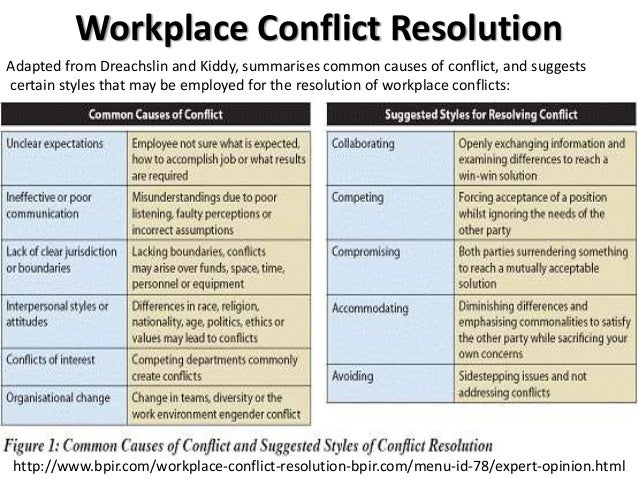 conflict resolution in workplace Because of this, conflict resolution is a necessary component of the workplace, and those in a leadership position must be skilled in conflict resolution techniques when conflicts go unaddressed, they can have a negative impact on productivity and teamwork.