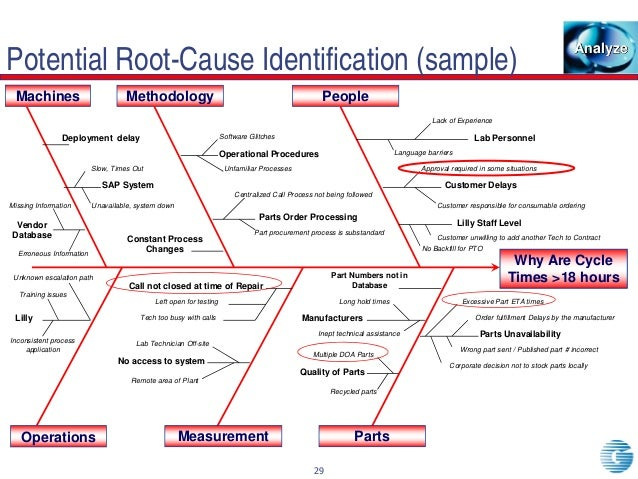 root cause paper Description: this relatively simple tool helps analyze root causes and effects of a   have them write their ideas on separate pieces of paper and affix each root.