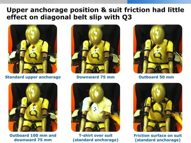 Upper anchorage position & suit friction had little effect on diagonal belt slip with Q3 Standard upper anchorage Downward...