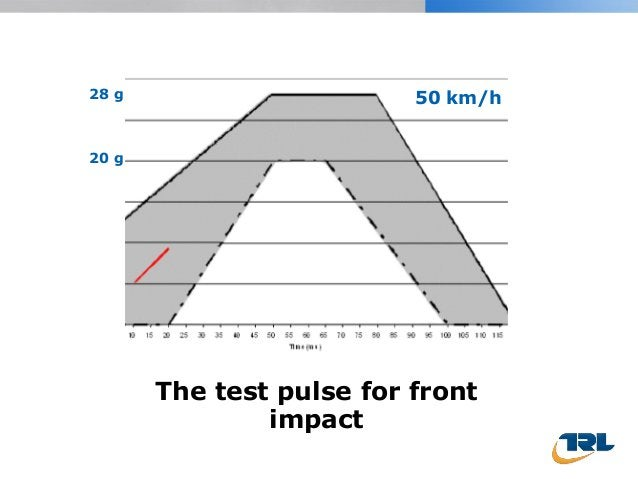 The test pulse for front impact 50 km/h28 g 20 g