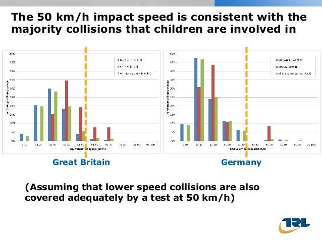 The 50 km/h impact speed is consistent with the majority collisions that children are involved in Great Britain Germany (A...