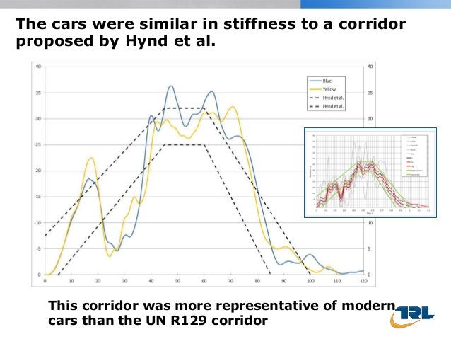 The cars were similar in stiffness to a corridor proposed by Hynd et al. This corridor was more representative of modern c...