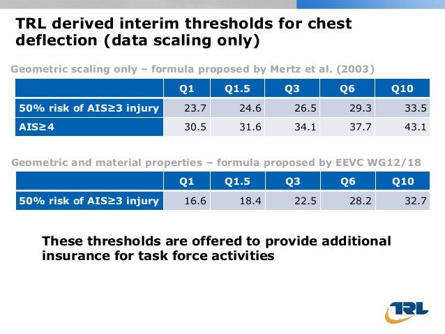 TRL derived interim thresholds for chest deflection (data scaling only) Q1 Q1.5 Q3 Q6 Q10 50% risk of AIS≥3 injury 23.7 24...