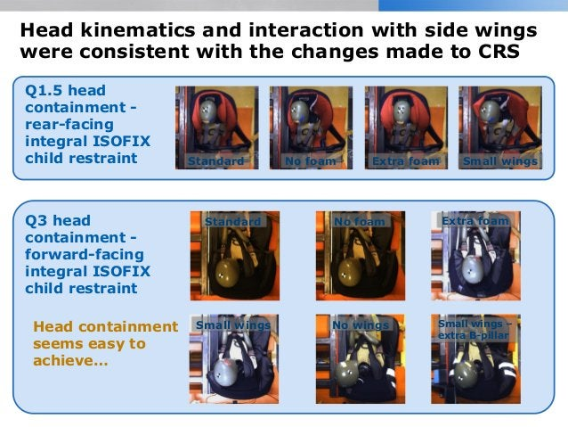 Head kinematics and interaction with side wings were consistent with the changes made to CRS No foam Extra foam Small wing...