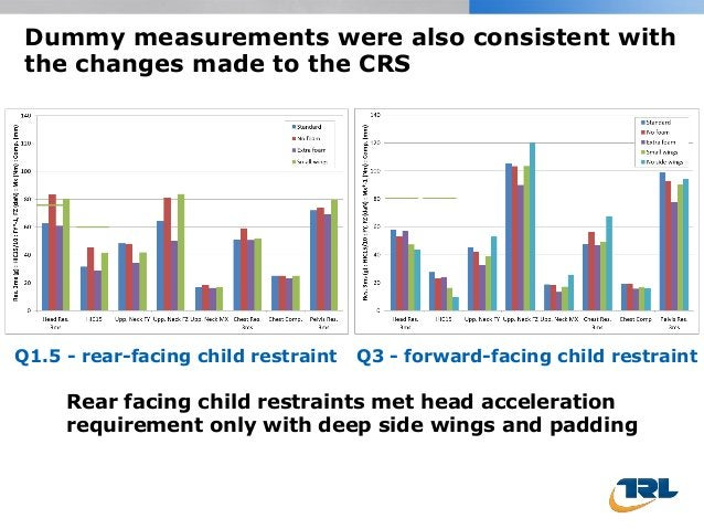 Dummy measurements were also consistent with the changes made to the CRS Q1.5 - rear-facing child restraint Q3 - forward-f...