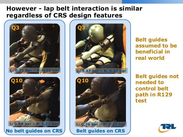 However - lap belt interaction is similar regardless of CRS design features No belt guides on CRS Belt guides on CRS Q3 Q3...