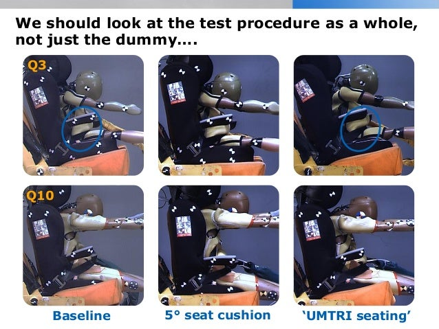 We should look at the test procedure as a whole, not just the dummy…. Baseline 5° seat cushion 'UMTRI seating' Q3 Q10