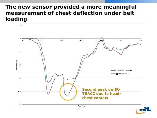 The new sensor provided a more meaningful measurement of chest deflection under belt loading Second peak on IR- TRACC due ...