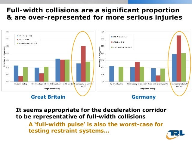 Full-width collisions are a significant proportion & are over-represented for more serious injuries Great Britain Germany ...