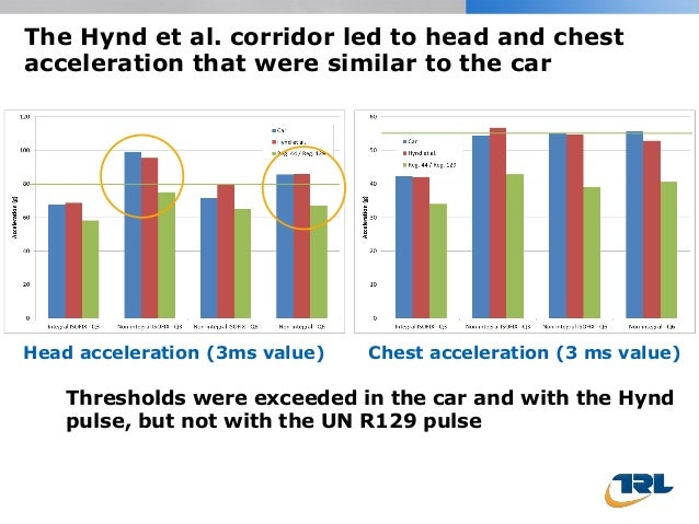 The Hynd et al. corridor led to head and chest acceleration that were similar to the car Head acceleration (3ms value) Che...