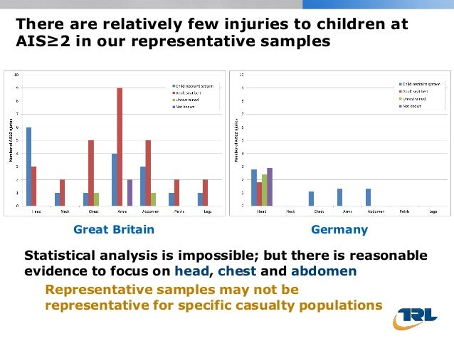 There are relatively few injuries to children at AIS≥2 in our representative samples Great Britain Germany Statistical ana...