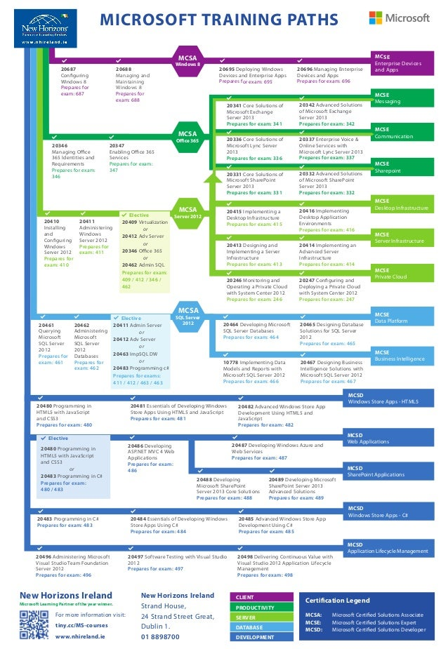 Microsoft Certification Roadmap Free Professional Resume