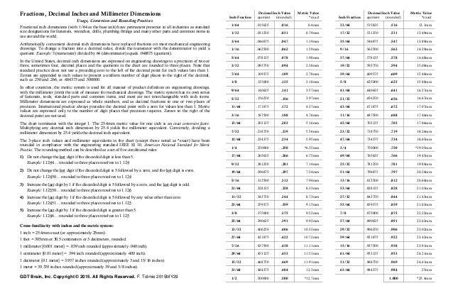 Inchesmillimetersusagechart 1