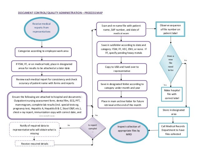 Document Control And Quality Administration Process Map