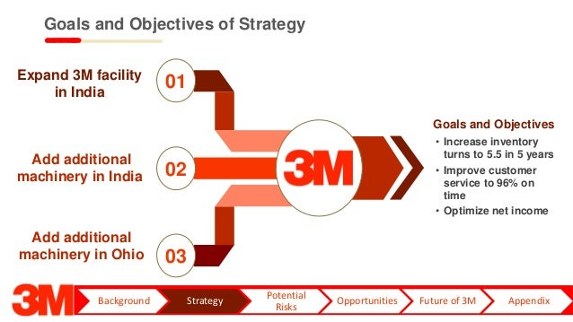 3M Healthcare System