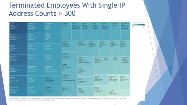 Terminated Employees With Single IP Address Counts > 300
