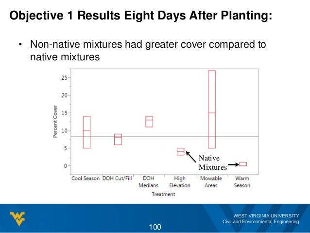 Objective 1 Results Eight Days After Planting: • Non-native mixtures had greater cover compared to native mixtures 100 Nat...