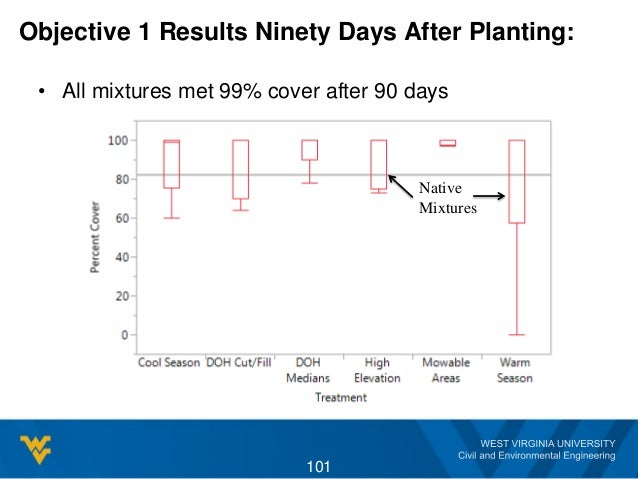 Objective 1 Results Ninety Days After Planting: • All mixtures met 99% cover after 90 days 101 Native Mixtures