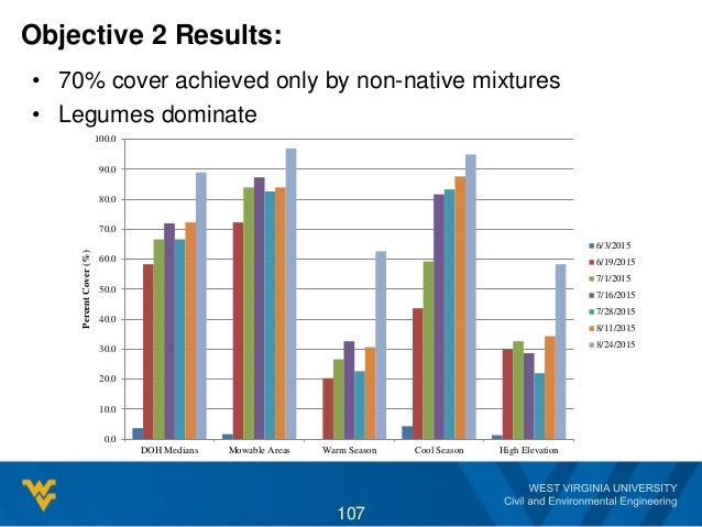 Objective 2 Results: • 70% cover achieved only by non-native mixtures • Legumes dominate 0.0 10.0 20.0 30.0 40.0 50.0 60.0...