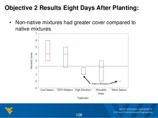 Objective 2 Results Eight Days After Planting: • Non-native mixtures had greater cover compared to native mixtures 108 Nat...