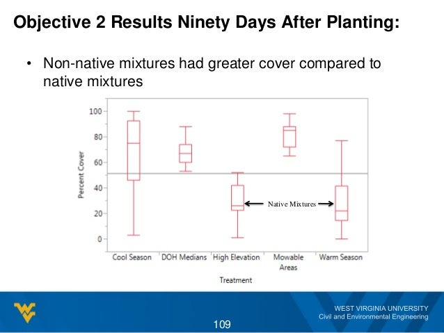 Objective 2 Results Ninety Days After Planting: • Non-native mixtures had greater cover compared to native mixtures 109 Na...