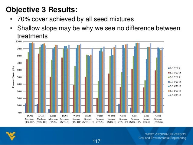 Objective 3 Results: • 70% cover achieved by all seed mixtures • Shallow slope may be why we see no difference between tre...