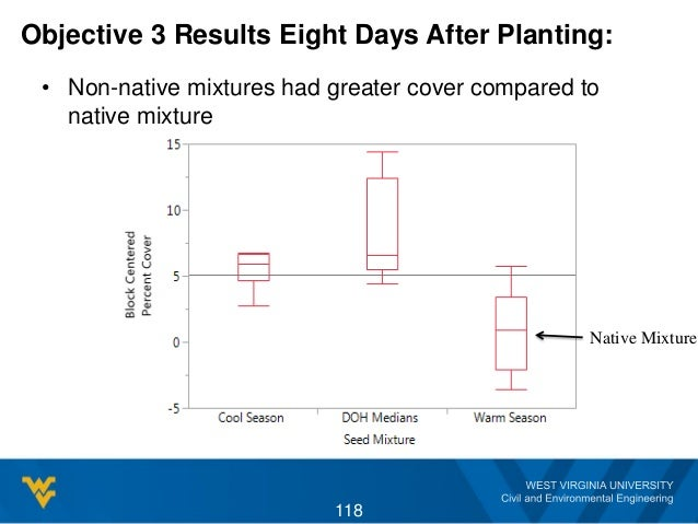 Objective 3 Results Eight Days After Planting: • Non-native mixtures had greater cover compared to native mixture 118 Nati...