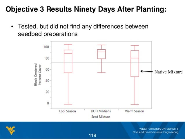 Objective 3 Results Ninety Days After Planting: • Tested, but did not find any differences between seedbed preparations 11...
