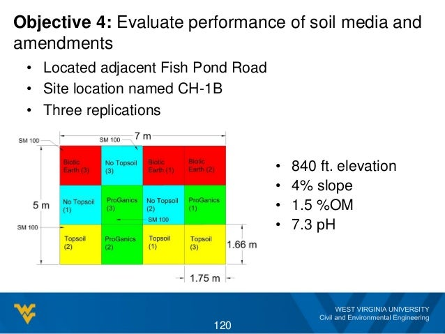 Objective 4: Evaluate performance of soil media and amendments • Located adjacent Fish Pond Road • Site location named CH-...
