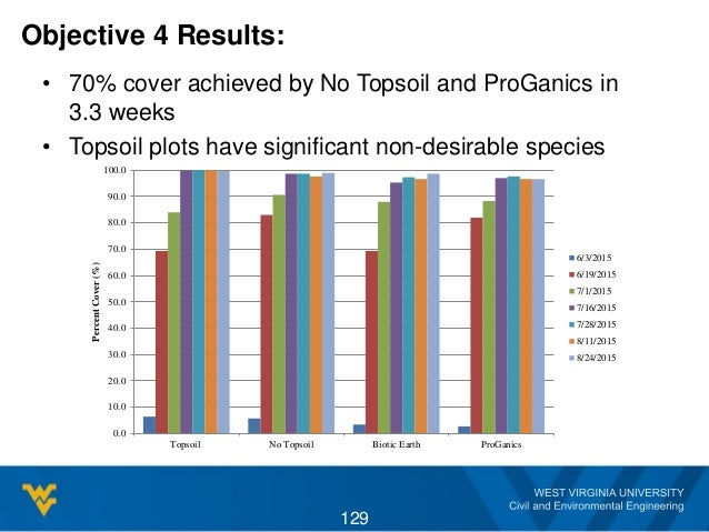 Objective 4 Results: • 70% cover achieved by No Topsoil and ProGanics in 3.3 weeks • Topsoil plots have significant non-de...