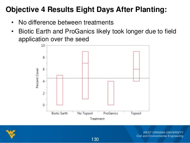 Objective 4 Results Eight Days After Planting: • No difference between treatments • Biotic Earth and ProGanics likely took...