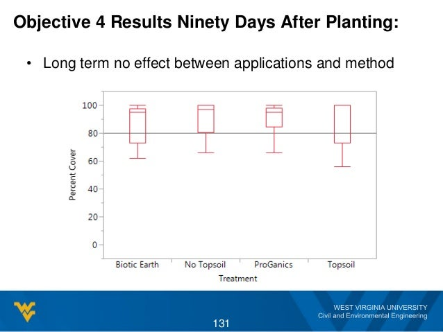 Objective 4 Results Ninety Days After Planting: • Long term no effect between applications and method 131