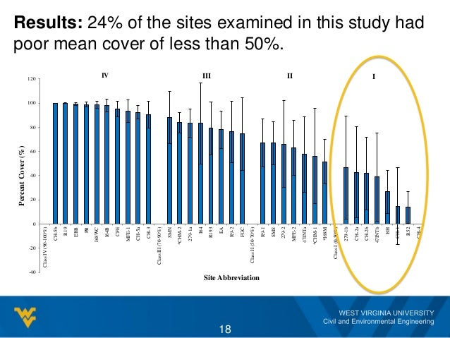 Results: 24% of the sites examined in this study had poor mean cover of less than 50%. 18 -40 -20 0 20 40 60 80 100 120 Cl...