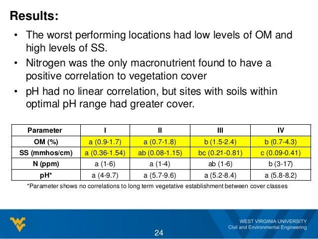 Results: Parameter I II III IV OM (%) a (0.9-1.7) a (0.7-1.8) b (1.5-2.4) b (0.7-4.3) SS (mmhos/cm) a (0.36-1.54) ab (0.08...