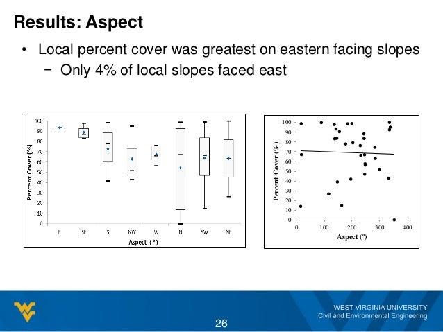 Results: Aspect 26 0 10 20 30 40 50 60 70 80 90 100 0 100 200 300 400 PercentCover(%) Aspect (º) • Local percent cover was...
