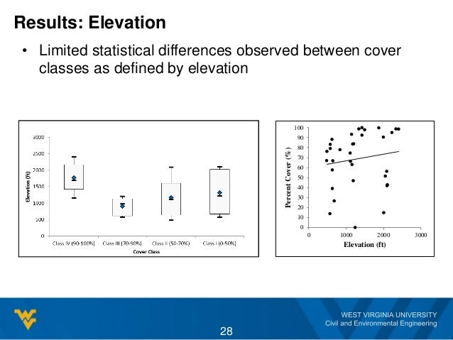 28 0 10 20 30 40 50 60 70 80 90 100 0 1000 2000 3000 PercentCover(%) Elevation (ft) Results: Elevation • Limited statistic...