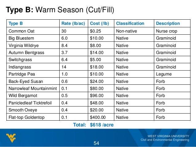 Type B: Warm Season (Cut/Fill) Type B Rate (lb/ac) Cost (/lb) Classification Description Common Oat 30 $0.25 Non-native Nu...