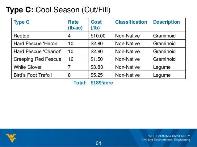 Type C: Cool Season (Cut/Fill) Type C Rate (lb/ac) Cost (/lb) Classification Description Redtop 4 $10.00 Non-Native Gramin...