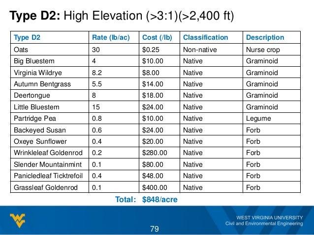 Type D2: High Elevation (>3:1)(>2,400 ft) Type D2 Rate (lb/ac) Cost (/lb) Classification Description Oats 30 $0.25 Non-nat...