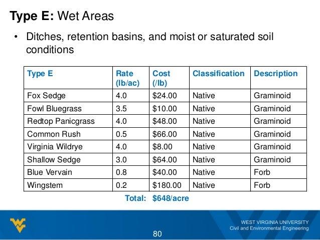 Type E: Wet Areas Type E Rate (lb/ac) Cost (/lb) Classification Description Fox Sedge 4.0 $24.00 Native Graminoid Fowl Blu...