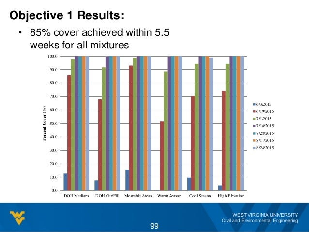 Objective 1 Results: • 85% cover achieved within 5.5 weeks for all mixtures 0.0 10.0 20.0 30.0 40.0 50.0 60.0 70.0 80.0 90...