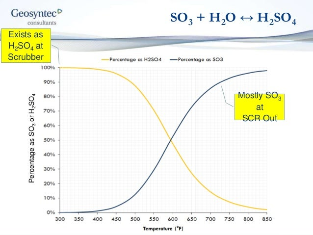 AWMA 17 March 2016 - Sulfuric Acid Measurement - Geosyntec