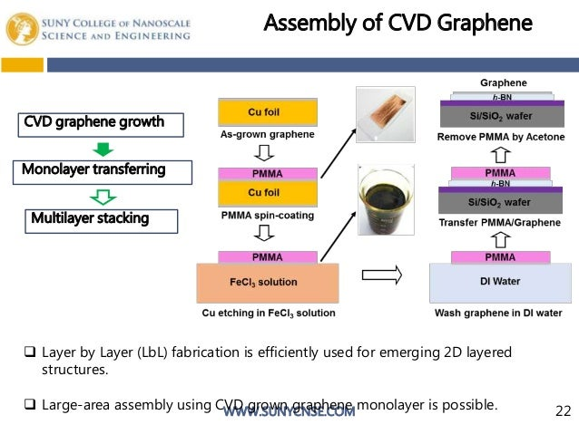 cvd graphene thesis The thesis was approved for the graduate college by john r pelton, phd,   cvd built as described, growth of high quality graphene and graphene foam is.