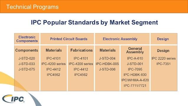 IPC_Overview