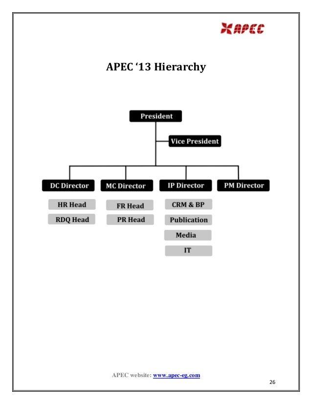 APEC History
