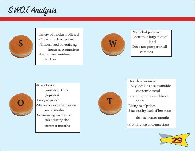sonic drive in swot Checkers & rally's restaurants brand covers the brand analysis in terms of swot, stp and competition along with  rally's was the double drive-through segment.
